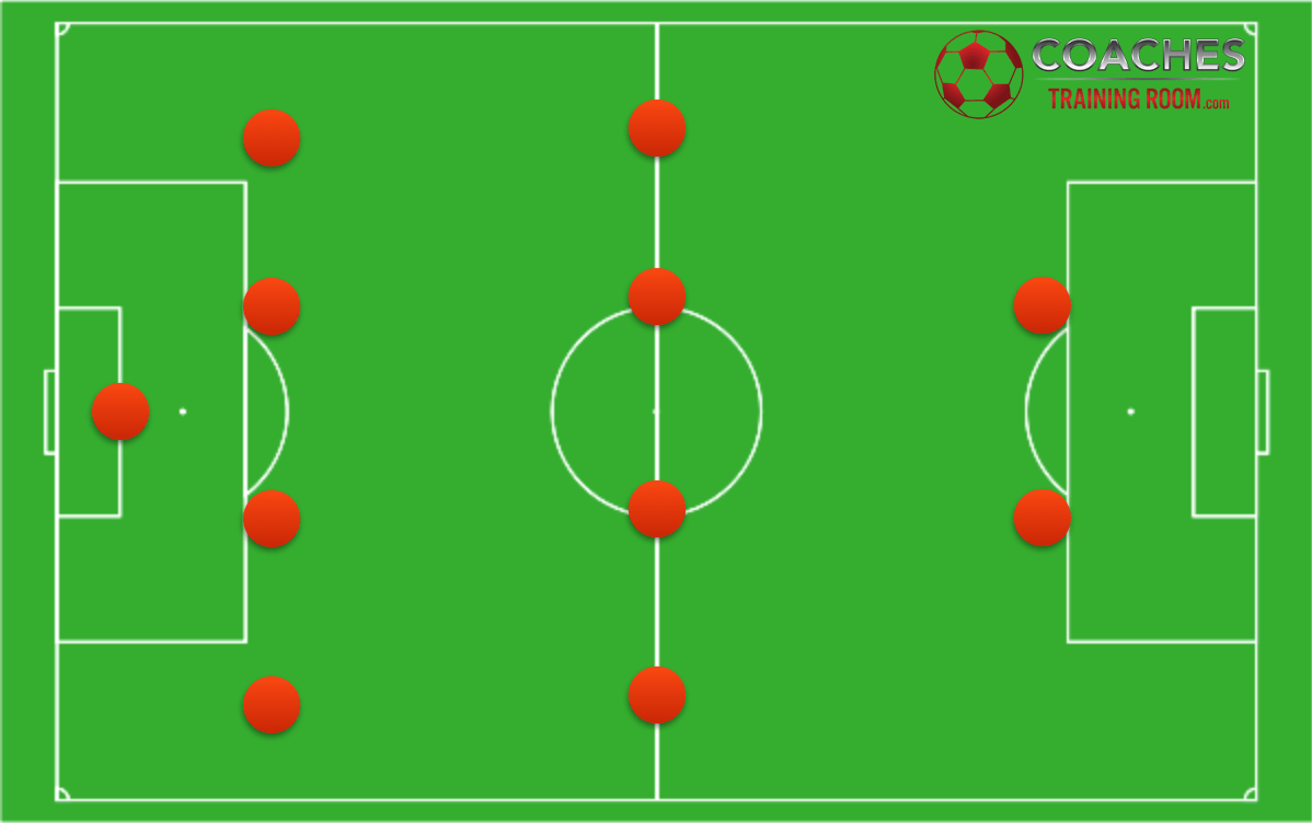 What are the possible soccer formations soccercoachingformation strategy pooptronica Choice Image