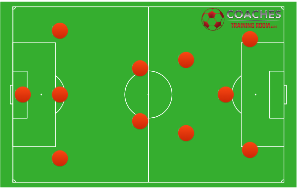 What Are The Possible Soccer Formations?
