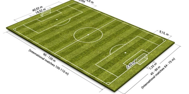 Soccer Pitch Size Meters