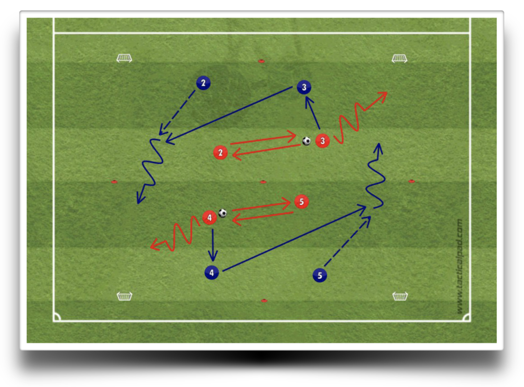 soccer attacking transition phase defending transition phases