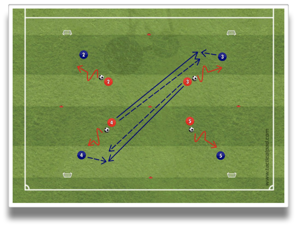 soccer attacking transition phase defending transition phases 2