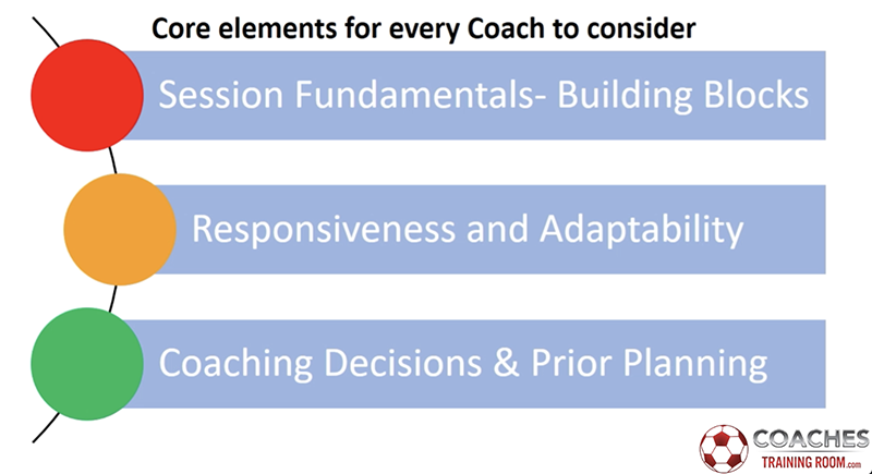 Core Elements Every Soccer Coach Needs To Consider When Planning A Soccer Training Session