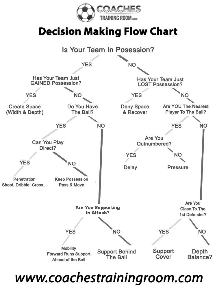 soccer decision making flow chart gray scale black and white version