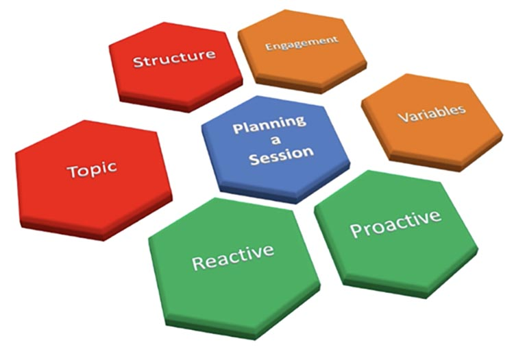 planning youth soccer sessions for kids topic structure engagement variables proactice reactive