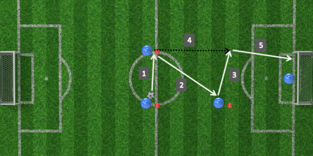 Soccer Session plan for passing